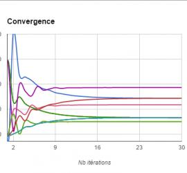 PR-convergence